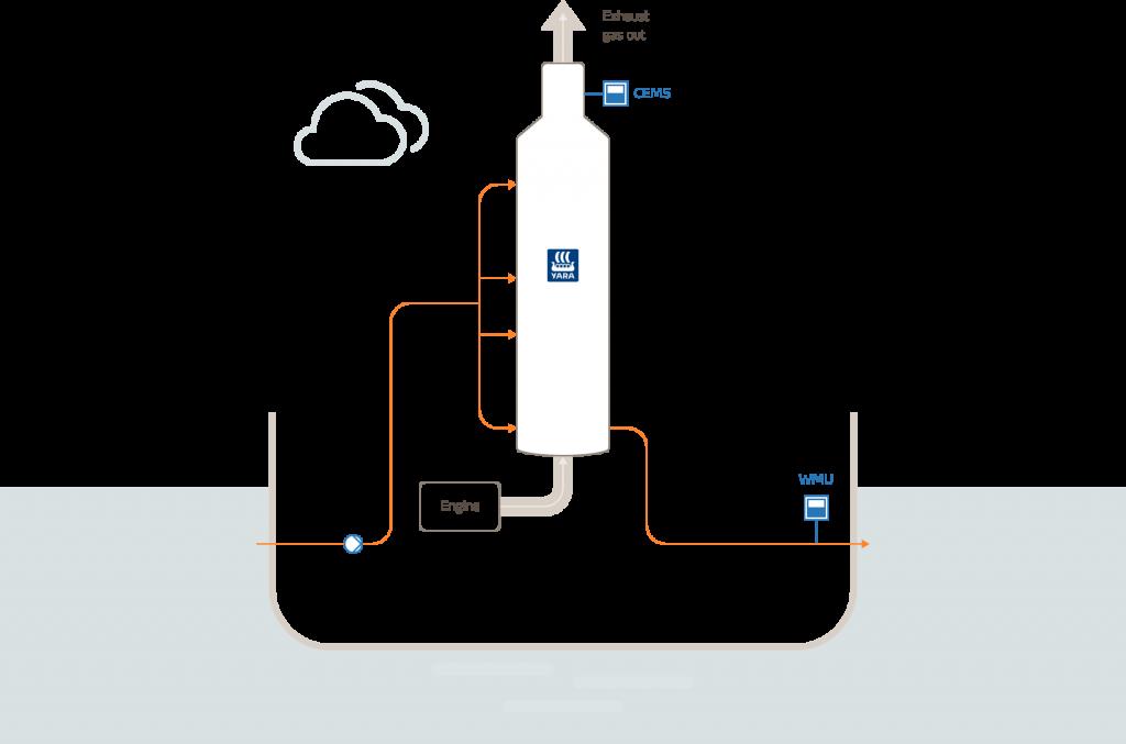 illustration open loop
